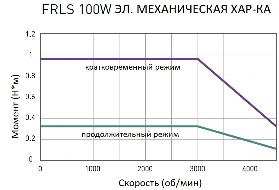 Серводвигатель  HIWIN FR-LS-10-2-0-5-A4-A