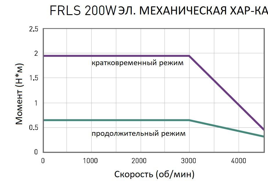 Серводвигатель  HIWIN FR-LS-20-2-0-5-06-D